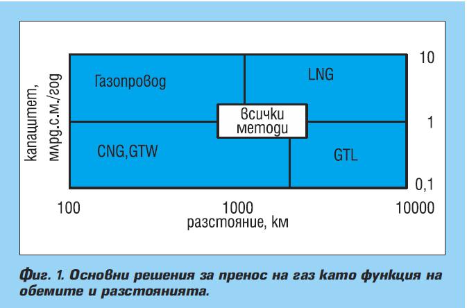 Сравнителен анализ на възможностите за пренос на природен газ