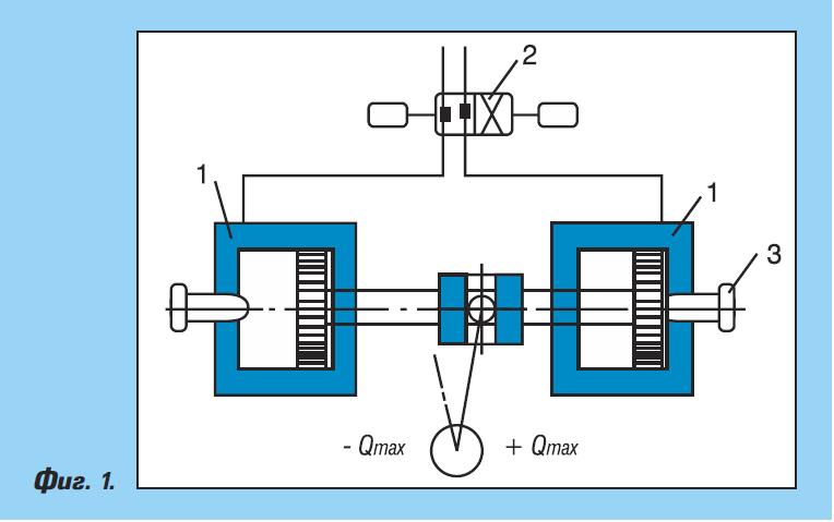 Регулиране на бутални ротационни машини