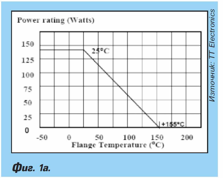 Високомощни резистори в силови приложения