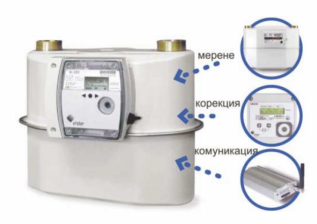 thermis plus е ефективно и икономично решение за мерене разход на газ