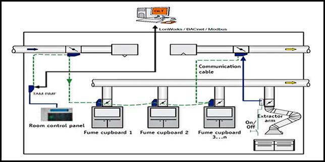 LABCONTROL EASYLAB – система за управление на въздуха в лабораторни камини и чисти помещения