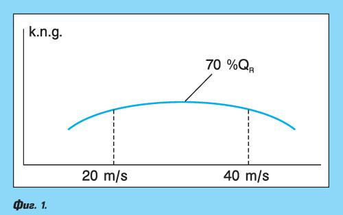 Компресори с променлива честота на въртене