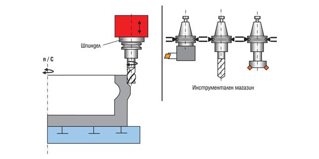 Вертикални стругови машини с ЦПУ