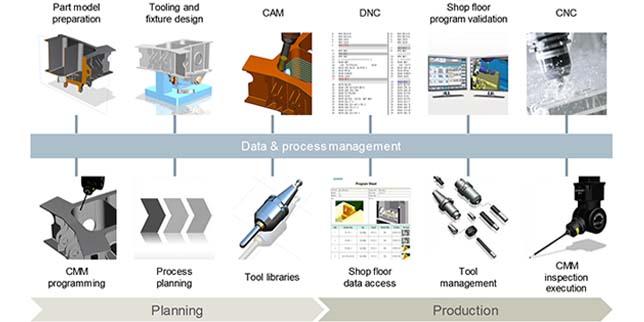 Дигитализация на производството от Siemens Digital Industries software и Спейскад