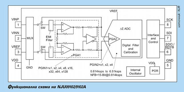 Прецизна цифрова интегрална схема - детектор за ток на утечка към земя