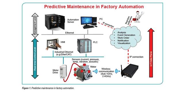 """Висока производителност и """"умни фабрики"""" чрез Predictive Maintenance.  Широкоспектърна компонентна база от Texas Instruments Inc."""