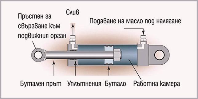 Линейни модули и актуатори