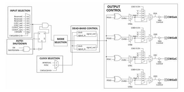 Приложение на генератора на комплементарни сигнали