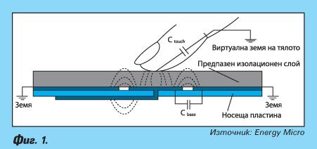 Системи с капацитивни сензори за допир