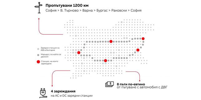 Презареждащо пътуване с електромобил през България