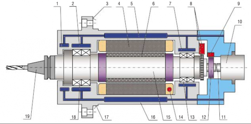 Мотор-шпиндели
