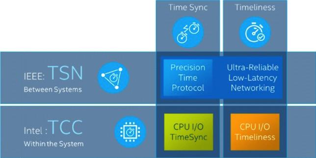 Intel Atom x6000E - най-доброто от няколко свята