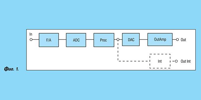 Съвременни интегрални схеми за обработка на сигнали от сензори