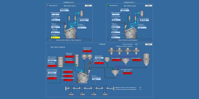 Система за наблюдение на производствения процес, визуализация и анализ на данните чрез бизнес анализ