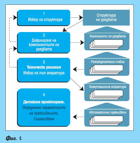 Избор и съгласуване на автоматични прекъсвачи в уредби ниско напрежение