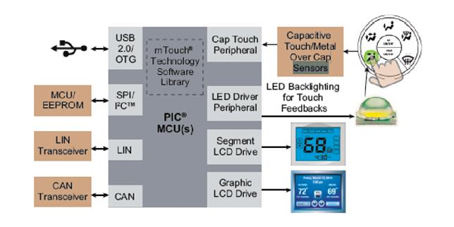Електроника за автомобилостроенето