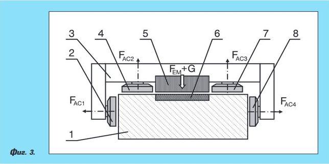 Аеростатични направляващи за металорежещи машини с ЦПУ