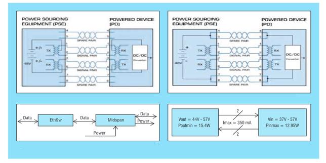 Съвременни компоненти и модули за захранване по Етернет (PoE)