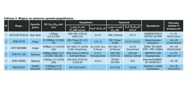 Оптични комуникационни компоненти. Част II. Оптични предаватели, приемници и приемо-предаватели.
