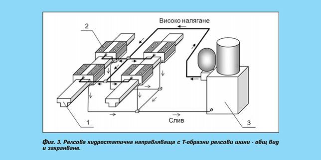Хидростатични направляващи за металорежещи машини с ЦПУ