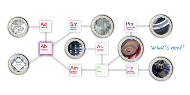 3М е основен партньор с над 1000 вида продукти и материали за автомобилостроенето