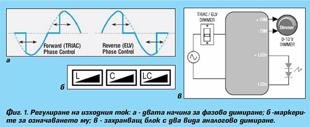 Захранващи блокове/драйвери за LED осветление