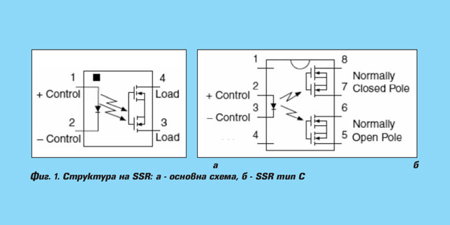 Интегрални полупроводникови релета (SSR)