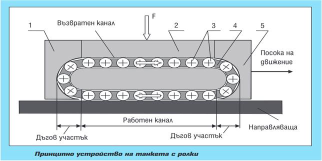 Ролкови танкети за металорежещи машини
