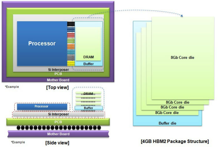 Samsung започва масово производство на първата DRAM памет в света