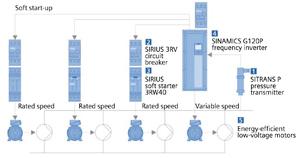 Сименс: Енергоефективни задвижвания от фамилията Sinamics