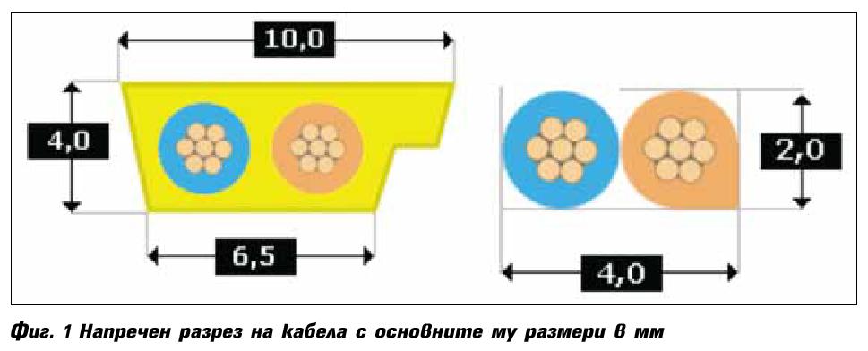 Интерфейсът AS-I