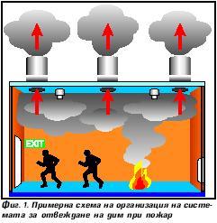 Противодимна вентилация