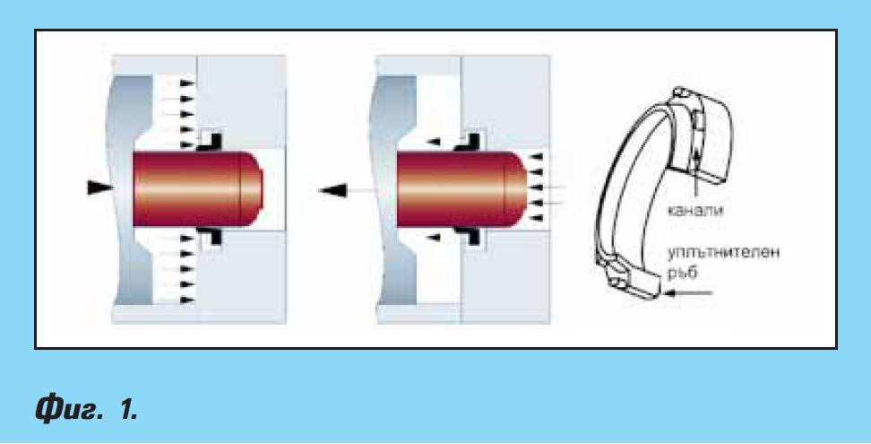 Технологии за демпфериране при пневматични цилиндри