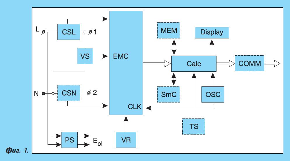 Интегрални схеми за интелигентни енергийни мрежи