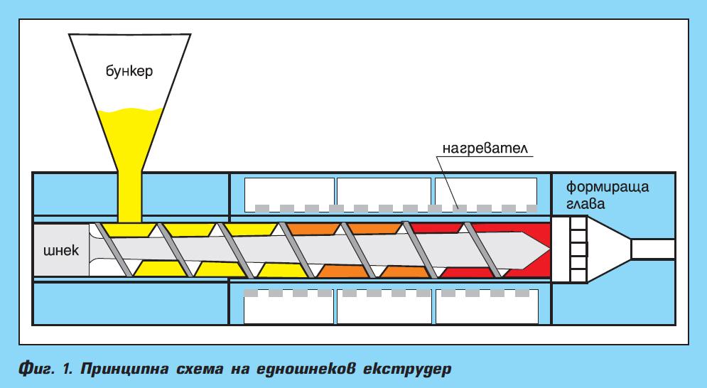 Екструдиране на термопластични полимери