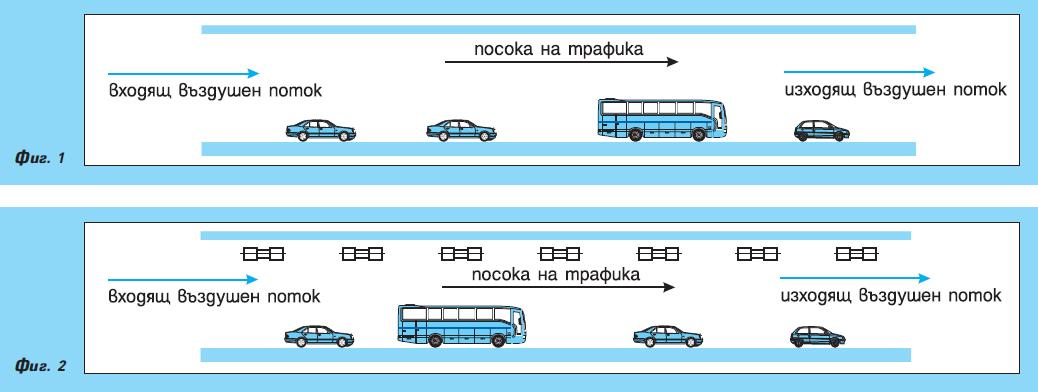Вентилация на автотранспортни и железопътни тунели