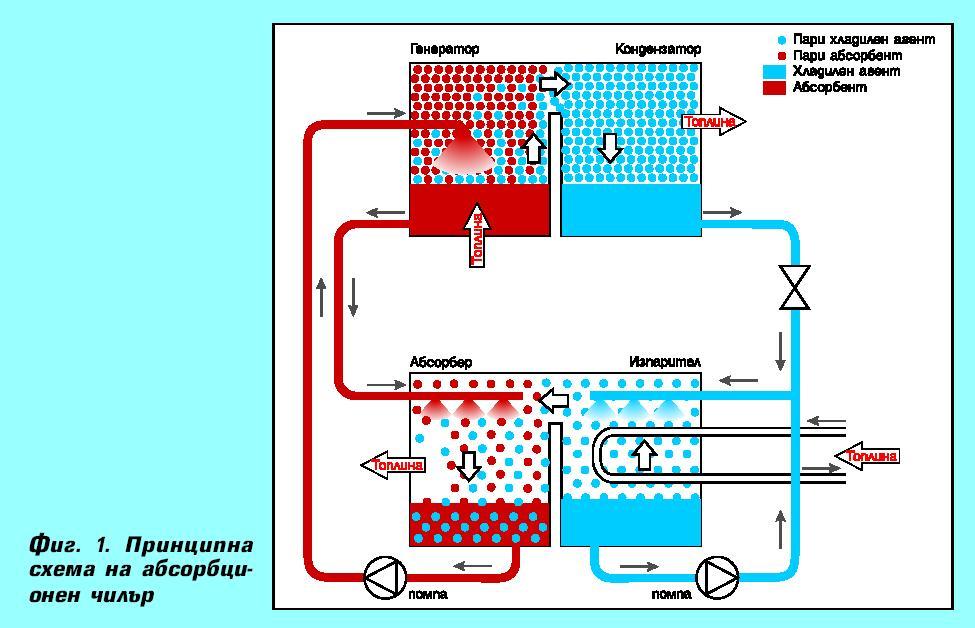 Абсорбционни хладилни машини