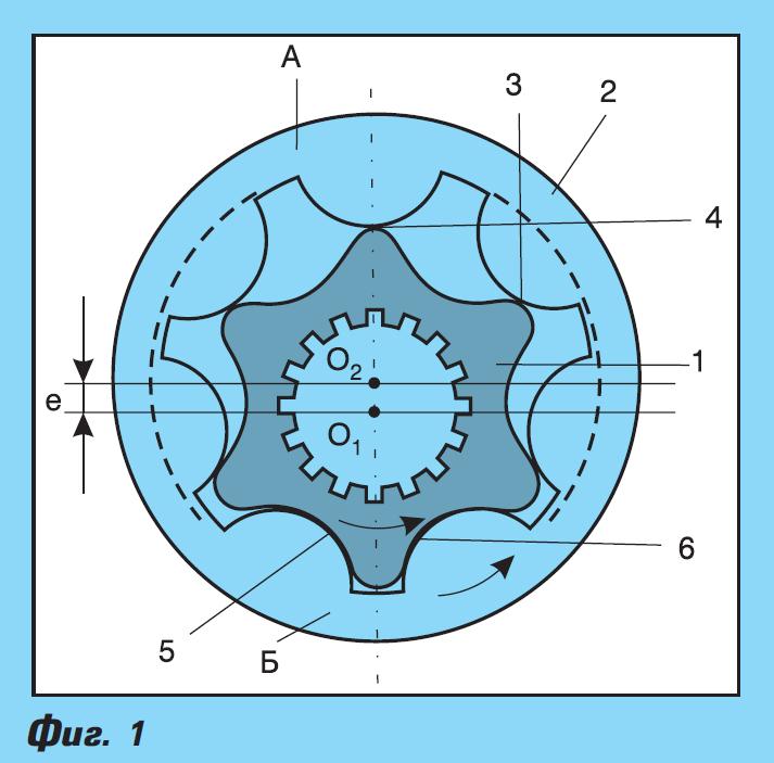 Ротационни аксиално-бутални хидромотори, геароторни и планетарни хидромотори