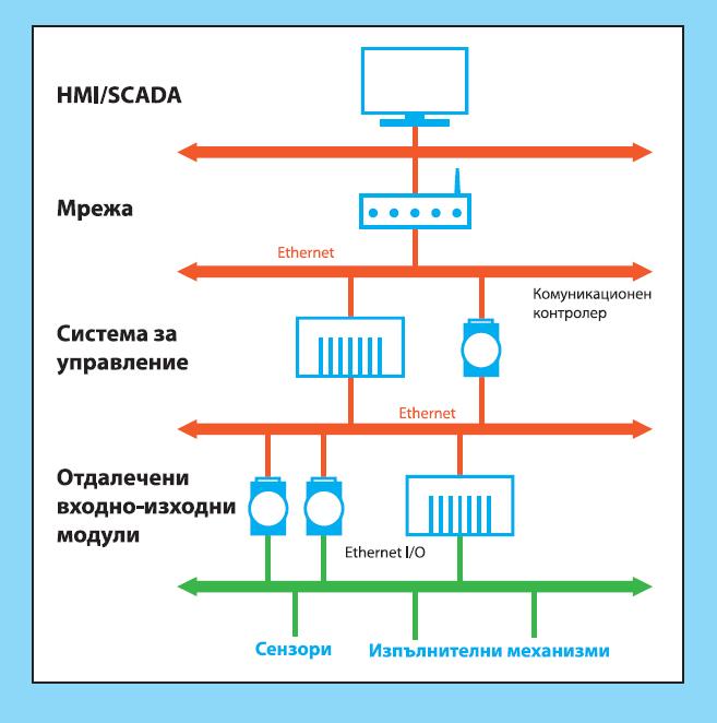Разпределени входно-изходни модули