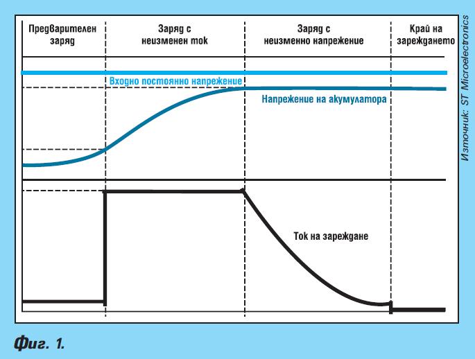 Интегрални схеми за следене и зареждане на акумулатори