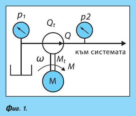 Обемни ротационни помпи