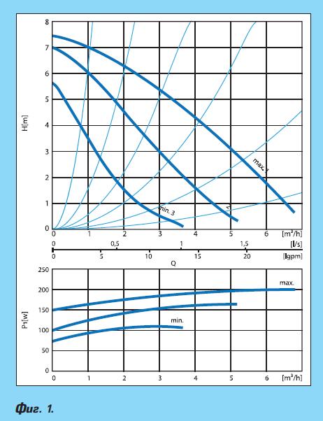 Управление и енергийна ефективност на циркулационни помпи за отопление и гореща вода