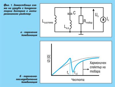 Хармоници в електроенергийните мрежи – част 2