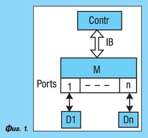 Елементна база на индустриалния интерфейс IO-Link