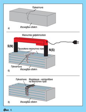 Магнитно-прахов метод за безразрушаващ контрол