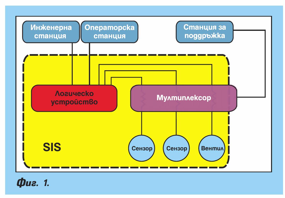Системи за безопасност и операторски интерфейс
