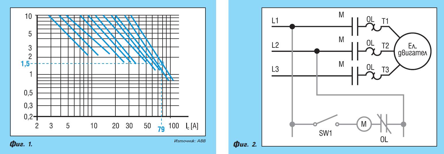 Пуск и защита на асинхронни електродвигатели