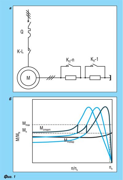 Електрозадвижвания средно напрежение – част 3