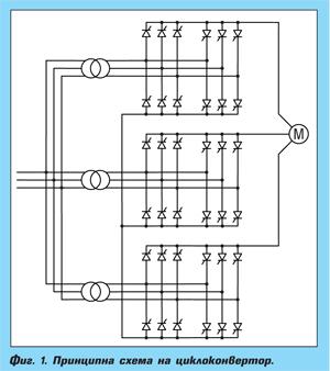 Електрозадвижвания средно напрежение