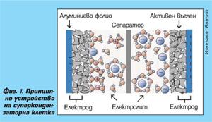 Суперкондензаторите като енергиен източник в транспортни приложения